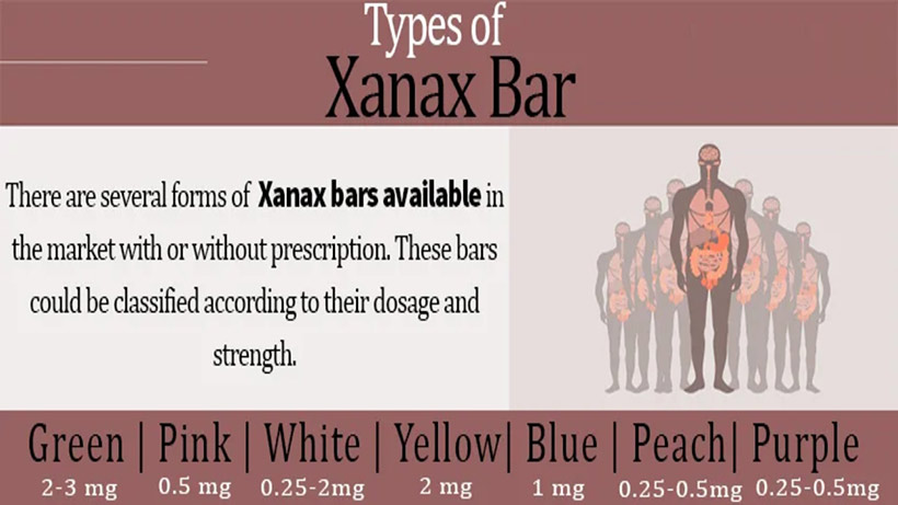 What are the Types of Xanax?